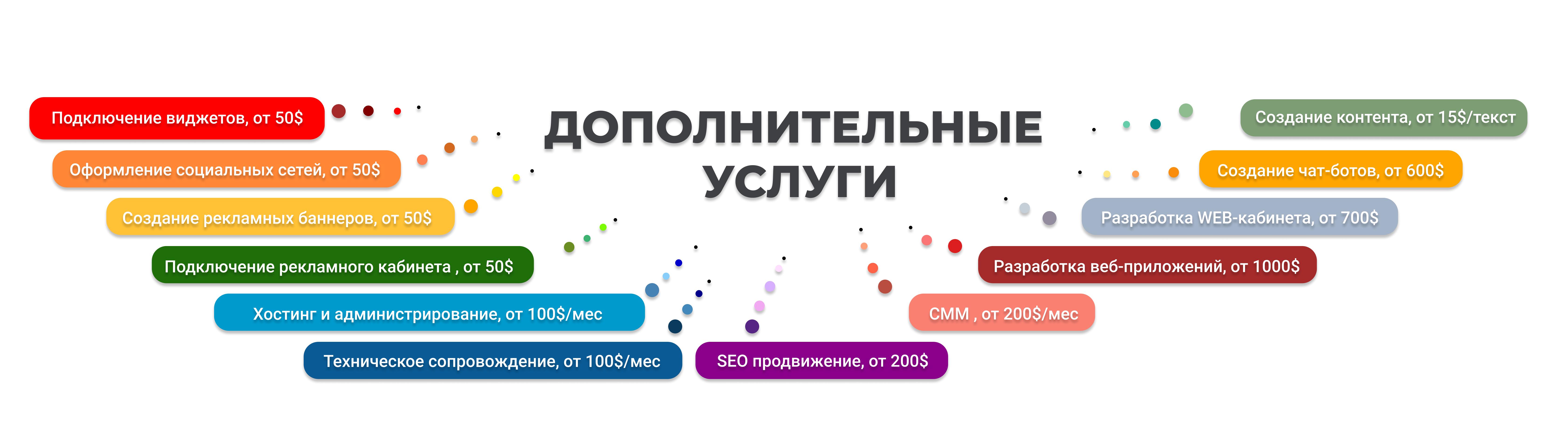 услуги по наполнению созданию сопровождению продвижению сайта